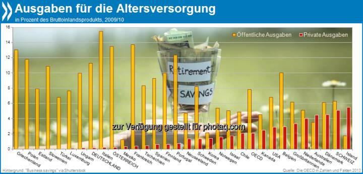 Gut vorgesorgt? In Deutschland und Österreich stammt der Löwenanteil der Renten aus öffentlichen Mitteln. Schweizer, Isländer, Dänen und Australier dagegen steuern auch privat viel zur Altersvorsorge bei.  Mehr unter http://bit.ly/13OsySo (Die OECD in Zahlen und Fakten 2013, S.215)