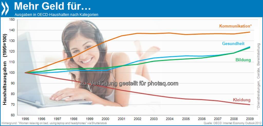 Gut vernetzt und knapp bekleidet: Verglichen mit 1995 geben wir heute 30 Prozent weniger für Kleidung, aber 38 Prozent mehr für Kommunikation und 24 Prozent mehr für Bildung und Gesundheit aus.  Mehr unter http://bit.ly/11ZmqFB (OECD Internet Economy Outlook 2012, S.162), © OECD (20.07.2013)