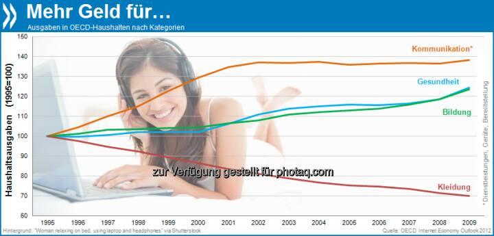 Gut vernetzt und knapp bekleidet: Verglichen mit 1995 geben wir heute 30 Prozent weniger für Kleidung, aber 38 Prozent mehr für Kommunikation und 24 Prozent mehr für Bildung und Gesundheit aus.  Mehr unter http://bit.ly/11ZmqFB (OECD Internet Economy Outlook 2012, S.162)