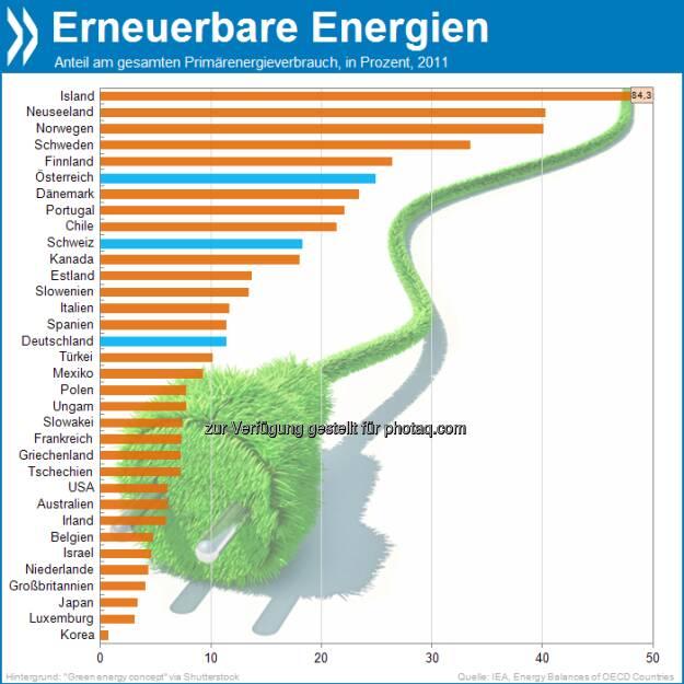 Nordic green: Der Anteil erneuerbarer Energien am gesamten Primärenergieverbrauch erreicht nur in der Hälfte aller OECD-Länder zehn Prozent oder mehr. In der Spitze dominieren die nordischen Länder.  Mehr unter: http://bit.ly/14C6edN (OECD Factbook 2013, S.116f), © OECD (24.07.2013)