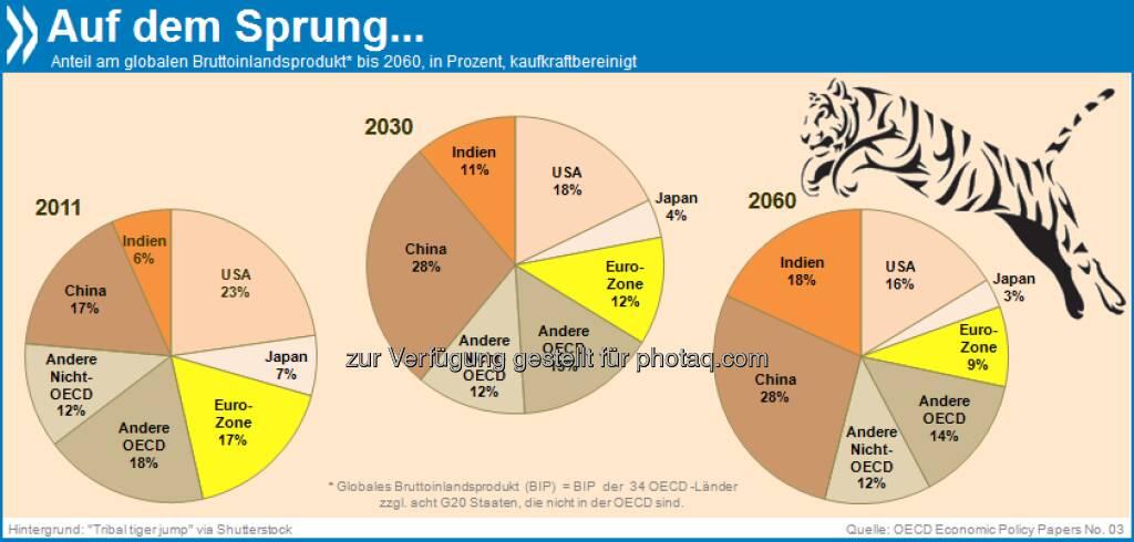 Bengalischer Tiger: Unter den großen Volkswirtschaften wird Indien in den kommenden Jahrzehnten am schnellsten wachsen. Prognosen zufolge verdreifacht sich sein Anteil am globalen BIP bis 2060 auf 18 Prozent - in der Eurozone sinkt er auf neun Prozent.  Mehr unter: http://bit.ly/18z02CG (Looking to 2060: Long-Term Global Growth Prospects, S.23), © OECD (24.07.2013)
