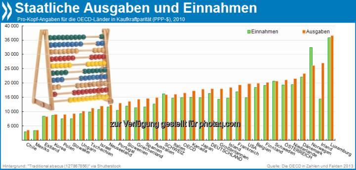 Sta(a)ttliches Einnehmen und Ausgeben: Die Regierungen der OECD-Länder nahmen 2010 durchschnittlich etwa 15.000 US-Dollar pro Bürger ein, gaben aber 16.500 Dollar aus. Nur die Schweiz, Norwegen und Estland machten keine Schulden.  Mehr unter http://bit.ly/1b7kpLy (Die OECD in Zahlen und Fakten, S.204f.)