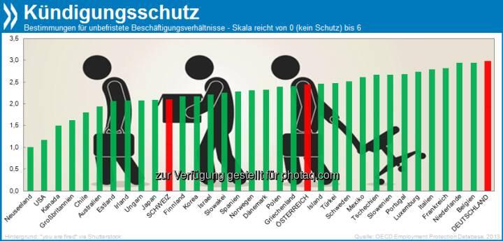 Hire and Fire? Deutschland hat, zusammen mit Belgien und den Niederlanden, die strengsten Bestimmungen für Beschäftigungsschutz innerhalb der OECD. Am anderen Ende der Skala: die englischsprachigen Länder.  Mehr unter http://bit.ly/1aMoq4o (OECD Employment Outlook 2013, S. 86/87