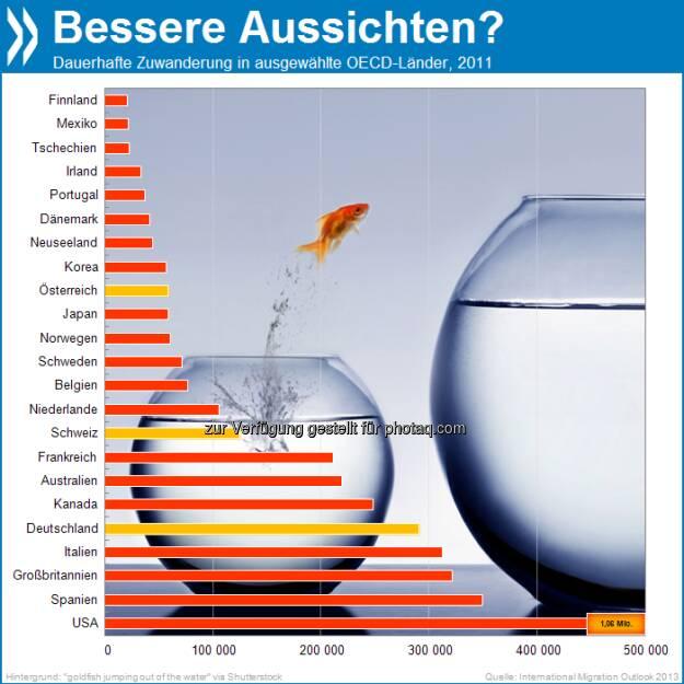 40 Prozent des gesamten Bevölkerungswachstums im OECD-Raum gingen in den vergangenen zehn Jahren auf Migration zurück. Die USA sind das Land mit den meisten dauerhaften Einwanderern, dann folgen Spanien und Großbritannien.  Mehr unter http://bit.ly/19SStuh (International Migration Outlook 2013, S.20), © OECD (26.07.2013)