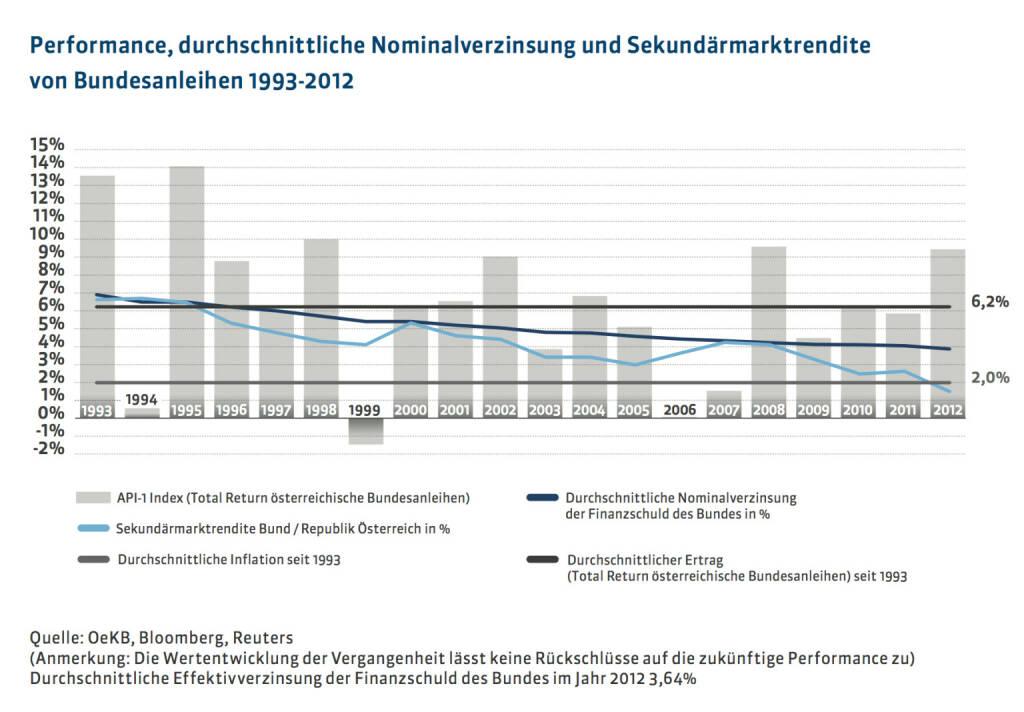 20 Jahre Österreichische Bundesfinanzierungsagentur: Performance, durchschnittliche Nominalverzinsung und Sekundärmarktrendite von Bundesanleihen 1993-2012, mehr unter http://www.oebfa.at/de/osn/DownloadCenter/Die%20OeBFA/OeBFA_Geschichte_web.pdf, © OeBFA (01.08.2013)