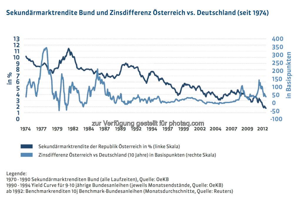 20 Jahre Österreichische Bundesfinanzierungsagentur: Sekundärmarktrendite Bund und Zinsdifferenz Österreich vs. Deutschland (seit 1974), mehr unter http://www.oebfa.at/de/osn/DownloadCenter/Die%20OeBFA/OeBFA_Geschichte_web.pdf, © OeBFA (01.08.2013)