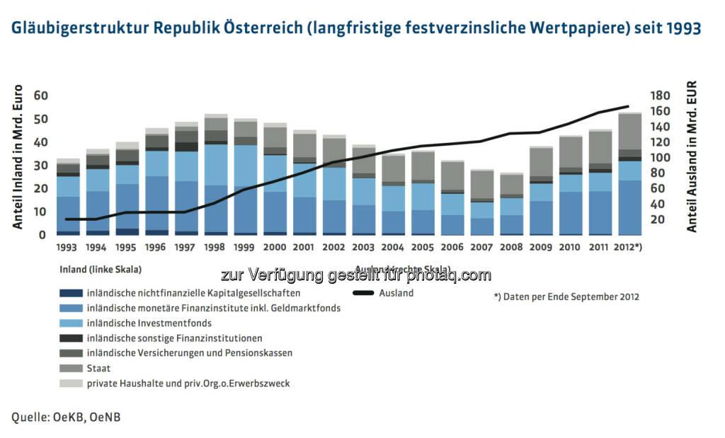 20 Jahre Österreichische Bundesfinanzierungsagentur: Gläubigerstruktur Republik Österreich (langfristige festverzinsliche Wertpapiere) seit 1993, mehr unter http://www.oebfa.at/de/osn/DownloadCenter/Die%20OeBFA/OeBFA_Geschichte_web.pdf, © OeBFA (01.08.2013)