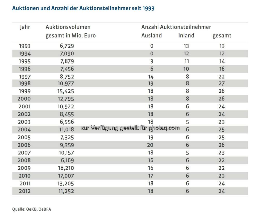 20 Jahre Österreichische Bundesfinanzierungsagentur: Auktionen und Anzahl der Auktionsteilnehmer seit 1993, mehr unter http://www.oebfa.at/de/osn/DownloadCenter/Die%20OeBFA/OeBFA_Geschichte_web.pdf, © OeBFA (01.08.2013)