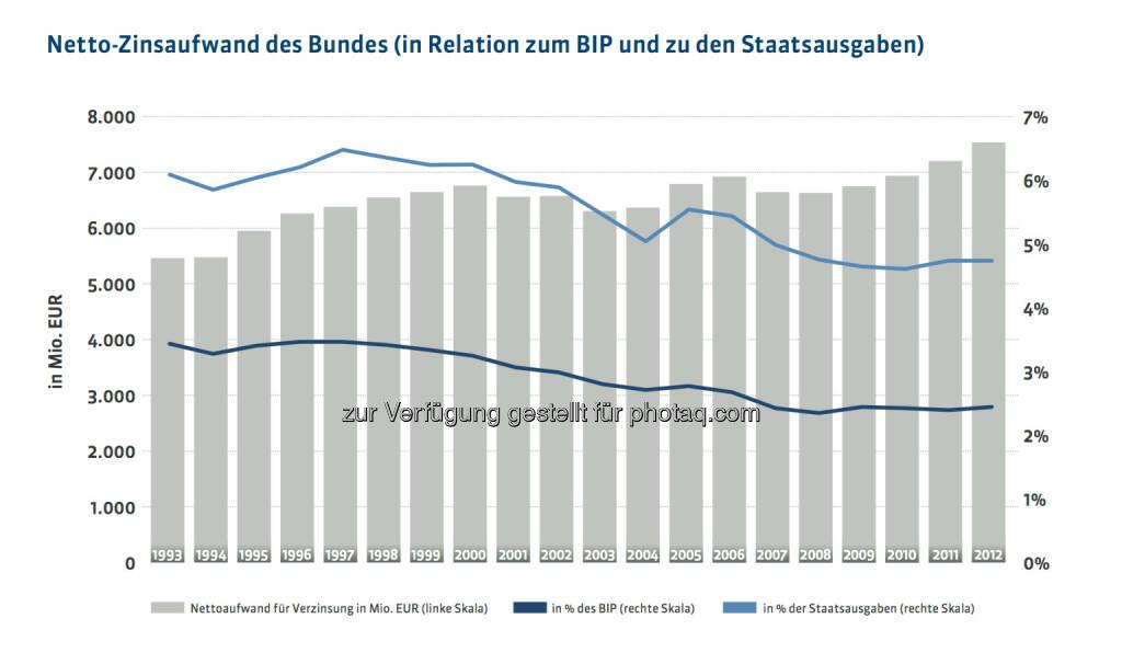 20 Jahre Österreichische Bundesfinanzierungsagentur: Netto-Zinsaufwand des Bundes (in Relation zum BIP und zu den Staatsausgaben), mehr unter http://www.oebfa.at/de/osn/DownloadCenter/Die%20OeBFA/OeBFA_Geschichte_web.pdf, © OeBFA (01.08.2013)