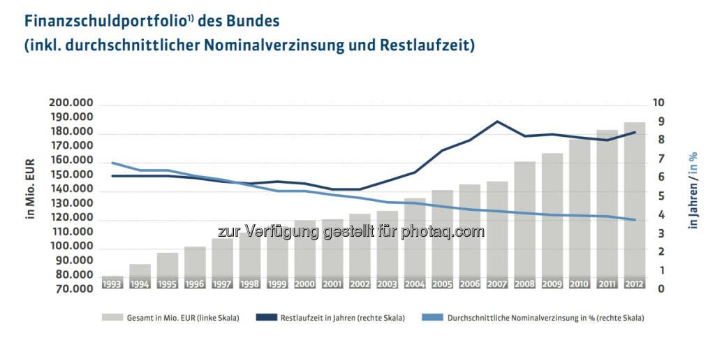 20 Jahre Österreichische Bundesfinanzierungsagentur: Finanzschuldportfolio des Bundes (inkl. durchschnittlicher Nominalverzinsung und Restlaufzeit) unter Berücksichtigung der im Eigenbesitz befindlichen Bundesschuldkategorien, der Währungstauschverträge sowie der Forderungen gegenüber Rechtsträgern, mehr unter http://www.oebfa.at/de/osn/DownloadCenter/Die%20OeBFA/OeBFA_Geschichte_web.pdf, © OeBFA (01.08.2013)