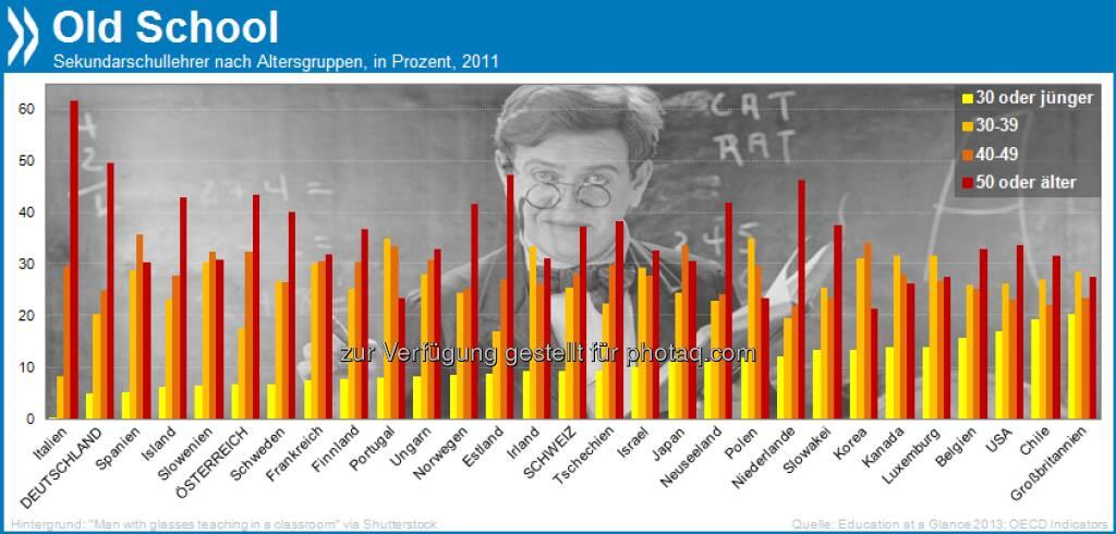 Old School! In Deutschland sind keine fünf Prozent der Sekundar-Lehrer jünger als 30, dafür ist fast die Hälfte über 50. Die vom Alter her ausgewogensten Lehrerkollegien haben britische Schulen.   Mehr unter http://bit.ly/16LUGBI (Education at a Glance 2013, S. 404), © OECD (02.08.2013)