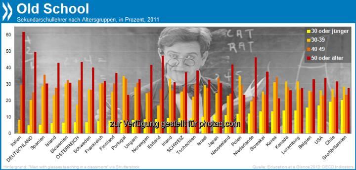 Old School! In Deutschland sind keine fünf Prozent der Sekundar-Lehrer jünger als 30, dafür ist fast die Hälfte über 50. Die vom Alter her ausgewogensten Lehrerkollegien haben britische Schulen.   Mehr unter http://bit.ly/16LUGBI (Education at a Glance 2013, S. 404)