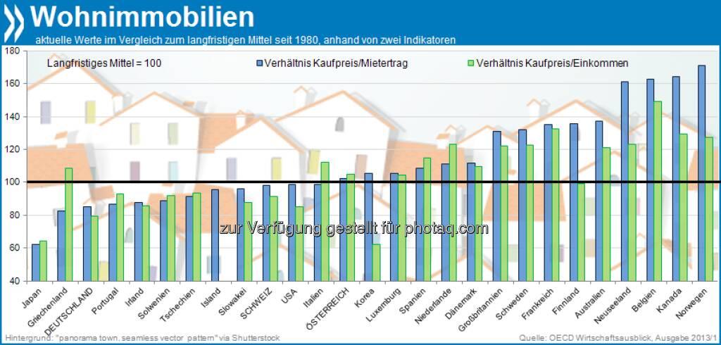Betongold? Trotz jüngster Preissteigerungen sind Wohnimmobilien in Deutschland 15-20 Prozent preiswerter als im historischen Mittel (seit 1980). Gemessen an verfügbaren Haushaltseinkommen und an Mieteinnahmen ist nur japanischer Wohnraum noch stärker unterbewertet.  Mehr unter http://bit.ly/18XZwhA (OECD Wirtschaftsausblick 2013/1, S. 25/27), © OECD (06.08.2013)