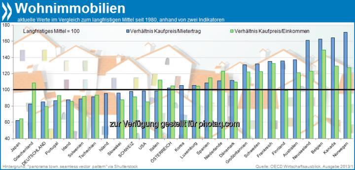Betongold? Trotz jüngster Preissteigerungen sind Wohnimmobilien in Deutschland 15-20 Prozent preiswerter als im historischen Mittel (seit 1980). Gemessen an verfügbaren Haushaltseinkommen und an Mieteinnahmen ist nur japanischer Wohnraum noch stärker unterbewertet.  Mehr unter http://bit.ly/18XZwhA (OECD Wirtschaftsausblick 2013/1, S. 25/27)