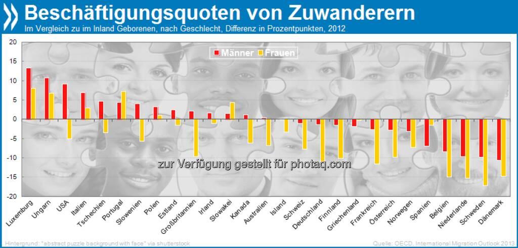 Arbeitsmigranten? In sechs von 26 erfassten OECD-Ländern sind im Ausland geborene Frauen und Männer häufiger in Beschäftigung als im Inland geborene: Polen, Ungarn, Slowakei, Luxemburg, Portugal, und Italien. In den drei letztgenannten hat diese Aufteilung seit mindestens zehn Jahren Tradition.  Mehr unter http://bit.ly/19SStuh (International Migration Outlook 2013, S.86f.), © OECD (08.08.2013)