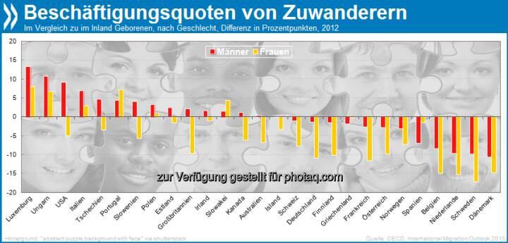 Arbeitsmigranten? In sechs von 26 erfassten OECD-Ländern sind im Ausland geborene Frauen und Männer häufiger in Beschäftigung als im Inland geborene: Polen, Ungarn, Slowakei, Luxemburg, Portugal, und Italien. In den drei letztgenannten hat diese Aufteilung seit mindestens zehn Jahren Tradition.  Mehr unter http://bit.ly/19SStuh (International Migration Outlook 2013, S.86f.)