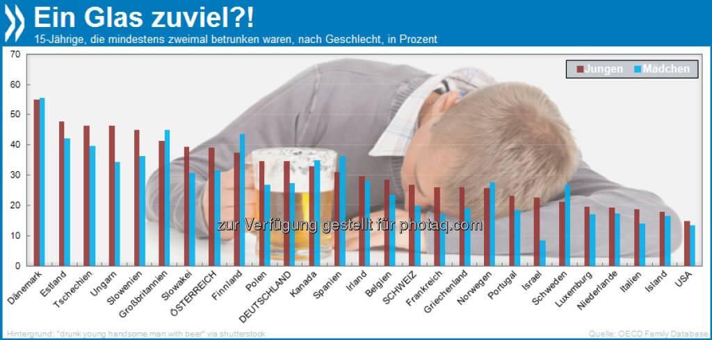 Ein Glas zu viel?! In nördlichen Gefilden (Dänemark, Finnland, Norwegen, Schweden, Großbritannien, Kanada) und Spanien trinken 15-jährige Mädchen eher bis zum Umfallen als Jungs.  Mehr unter http://bit.ly/14bE4ke (OECD Family database: Substance abuse by young people), © OECD (10.08.2013)