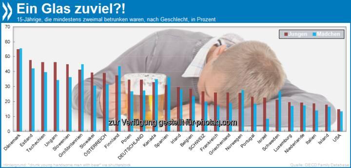 Ein Glas zu viel?! In nördlichen Gefilden (Dänemark, Finnland, Norwegen, Schweden, Großbritannien, Kanada) und Spanien trinken 15-jährige Mädchen eher bis zum Umfallen als Jungs.  Mehr unter http://bit.ly/14bE4ke (OECD Family database: Substance abuse by young people)