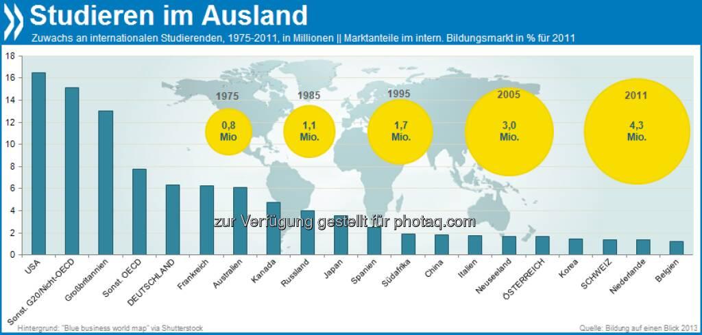 Weltenbummler: Im Vergleich zum Jahr 1975 studieren heute mehr als fünf Mal so viele Studis im Ausland. Das waren 4,3 Millionen im Jahr 2011. Die meisten zieht es noch immer in die USA.  Mehr unter http://bit.ly/19Yle8c (Bildung auf einen Blick 2013, S.377ff.), © OECD (14.08.2013)