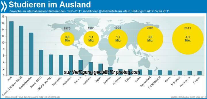 Weltenbummler: Im Vergleich zum Jahr 1975 studieren heute mehr als fünf Mal so viele Studis im Ausland. Das waren 4,3 Millionen im Jahr 2011. Die meisten zieht es noch immer in die USA.  Mehr unter http://bit.ly/19Yle8c (Bildung auf einen Blick 2013, S.377ff.)