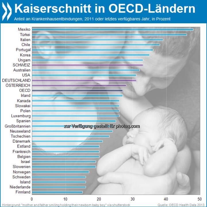 Leichte(re) Geburt? In Deutschland und der Schweiz werden gut ein Drittel aller Kinder per Kaiserschnitt entbunden. Das ist mehr als im OECD-Mittel. Am meisten Babys erblicken so das Licht der Welt in Mexiko.  Mehr unter http://bit.ly/1dcYEZk (OECD Health Data 2013)