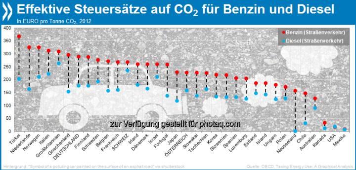 Im Steuer-Zwiespalt: Diesel wird im OECD-Schnitt um ein Drittel weniger besteuert als Benzin, obwohl ein Liter Diesel 18 Prozent mehr CO2-Emissionen produziert.  Mehr unter http://bit.ly/13LgyKU (Taxing Energy Use: A Graphical Analysis, S. 39/40)