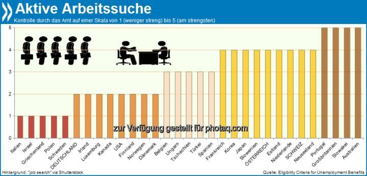 Von Amts wegen: Arbeitslosengeldbezieher in Australien, Großbritannien, Portugal und der Slowakei müssen alle zwei Wochen oder öfter belegen, dass sie aktiv eine Stelle suchen. Österreich und die Schweiz verlangen monatliche Nachweise. In Deutschland muss die Jobsuche nur auf Nachfrage dokumentiert werden.  Mehr unter http://bit.ly/180E2z8 (Eligibility Criteria for Unemployment Benefits, S.18 & S.50f.)