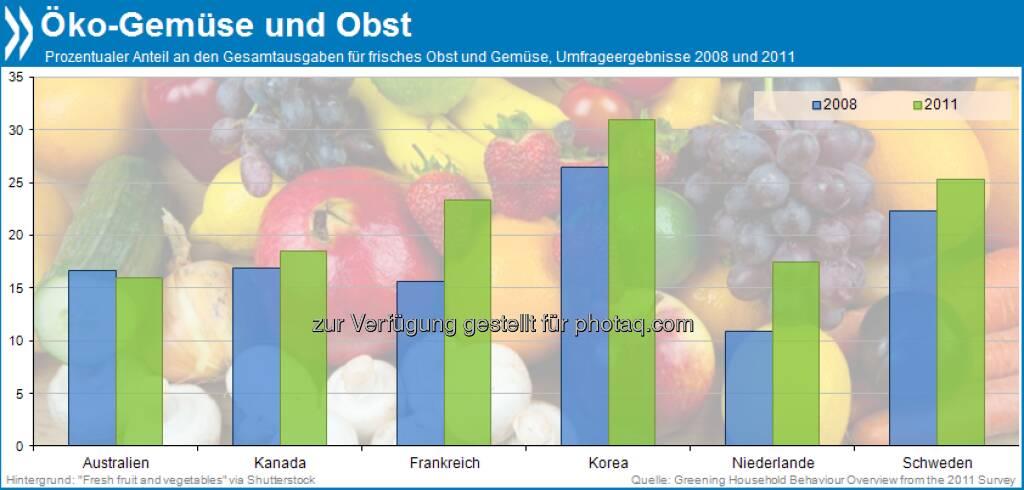 Im Trend? Obst und Gemüse kaufen Verbraucher in fünf befragten OECD-Ländern heute eher aus ökologischem Anbau als noch vor ein paar Jahren. Nur in Australien ist der Anteil der Bio-Käufe in diesem Segment leicht zurückgegangen.  Mehr unter http://bit.ly/15pdmJm (Greening Household Behaviour, S.187), © OECD (28.08.2013)