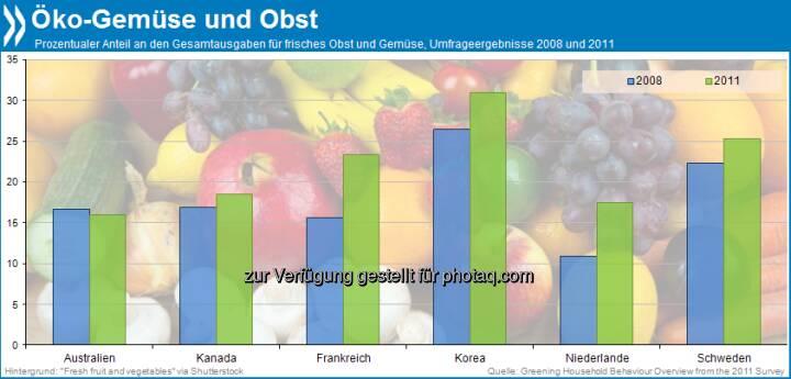 Im Trend? Obst und Gemüse kaufen Verbraucher in fünf befragten OECD-Ländern heute eher aus ökologischem Anbau als noch vor ein paar Jahren. Nur in Australien ist der Anteil der Bio-Käufe in diesem Segment leicht zurückgegangen.  Mehr unter http://bit.ly/15pdmJm (Greening Household Behaviour, S.187)