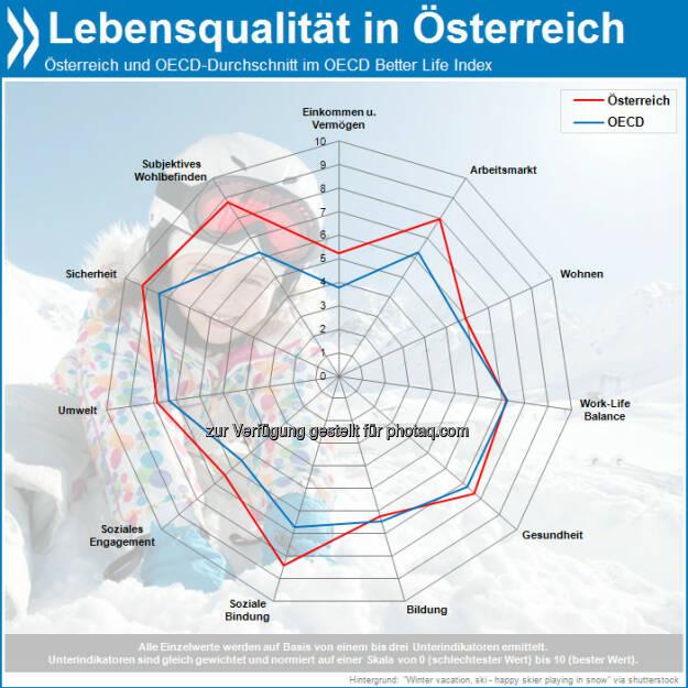 In Österreich ist der Lebensstandard hoch und die soziale Ungleichheit relativ gering. Es gibt eine niedrige Arbeitslosigkeit, strenge Umweltstandards und insgesamt eine hohe Lebensqualität.  Mehr unter http://bit.ly/16UArWC (OECD Economic Surveys: Austria 2013, S. 51f.), © OECD (28.08.2013)