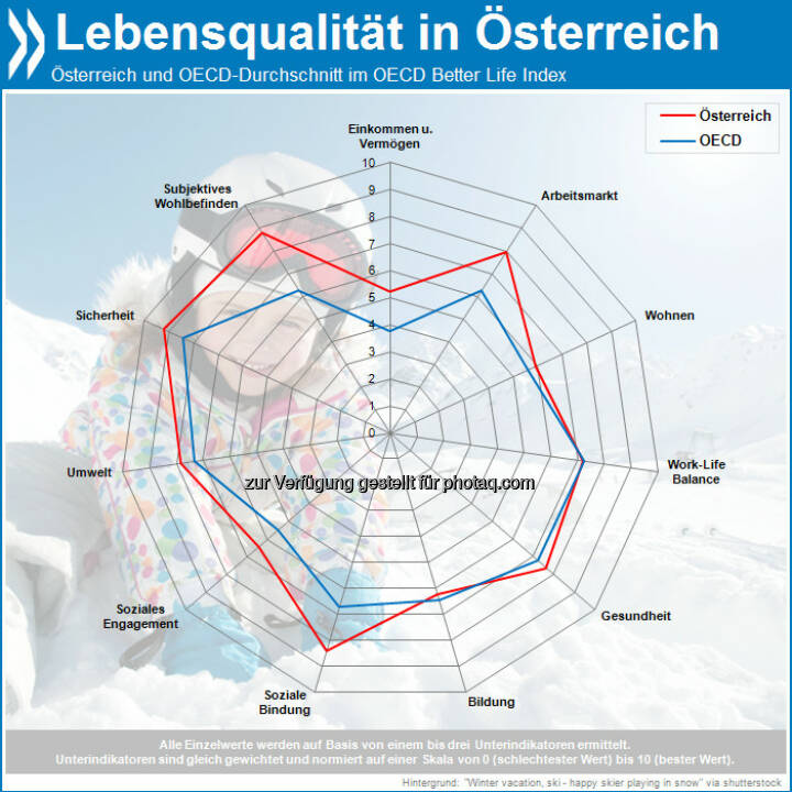 In Österreich ist der Lebensstandard hoch und die soziale Ungleichheit relativ gering. Es gibt eine niedrige Arbeitslosigkeit, strenge Umweltstandards und insgesamt eine hohe Lebensqualität.  Mehr unter http://bit.ly/16UArWC (OECD Economic Surveys: Austria 2013, S. 51f.)