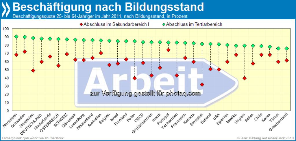 Langer Atem zahlt sich aus: In Österreich liegt die Beschäftigungsquote von Hochschulabsolventen 33 Prozentpunkte über der der Absolventen mit mittlerem Bildungsstand. In Deutschland (28 Pp.) und in der Schweiz (18Pp.) ist dieser Unterschied weniger deutlich ausgeprägt.   Mehr unter http://bit.ly/12rwuFu (Bildung auf einen Blick 2013, S. 89) , © OECD (28.08.2013)