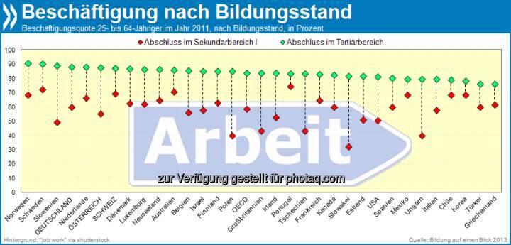 Langer Atem zahlt sich aus: In Österreich liegt die Beschäftigungsquote von Hochschulabsolventen 33 Prozentpunkte über der der Absolventen mit mittlerem Bildungsstand. In Deutschland (28 Pp.) und in der Schweiz (18Pp.) ist dieser Unterschied weniger deutlich ausgeprägt.   Mehr unter http://bit.ly/12rwuFu (Bildung auf einen Blick 2013, S. 89)