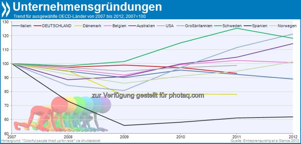 Not quite back on track: Die Zahl der Unternehmensgründungen verharrt in vielen OECD-Ländern unterhalb des Vor-Krisenniveaus. Besonders schwer taten sich Gründer seit 2008 in Spanien. Mehr unter http://dx.doi.org/10.1787/entrepreneur_aag-2013-... (Entrepreneurship at Glance 2013, S.16f.) (30.08.2013) , © OECD (30.08.2013)