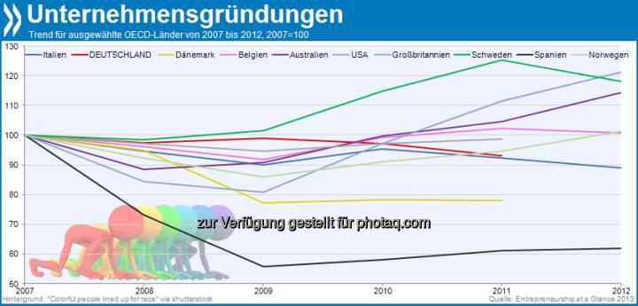 Not quite back on track: Die Zahl der Unternehmensgründungen verharrt in vielen OECD-Ländern unterhalb des Vor-Krisenniveaus. Besonders schwer taten sich Gründer seit 2008 in Spanien. Mehr unter http://dx.doi.org/10.1787/entrepreneur_aag-2013-... (Entrepreneurship at Glance 2013, S.16f.) (30.08.2013)