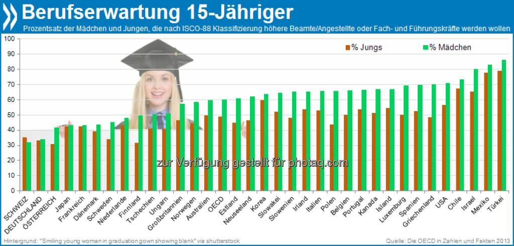Hoch hinaus: In den meisten OECD-Ländern haben 15-jährige Mädchen ambitioniertere Karrierepläne als ihre männlichen Altersgenossen. Im Schnitt sehen sich 60 Prozent von ihnen später in gehobenen Beamten- und Angestelltenpositionen, bzw. als Managerinnen oder Fachkräfte – bei den Jungs sind es 49 Prozent.  Mehr unter http://dx.doi.org/10.1787/factbook-2013-74-de (Die OECD in Zahlen und Fakten 2013, S.183), © OECD (03.09.2013)
