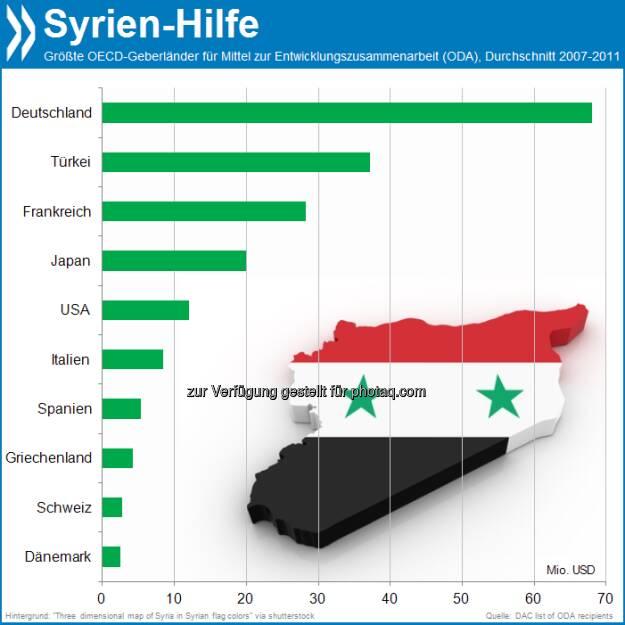 Brennpunkt Nr 1: Syrien erhielt im Schnitt der vergangenen Jahre von keinem OECD-Land so viele Mittel zur Entwicklungszusammenarbeit (ODA) wie von Deutschland.   Mehr unter http://www.oecd-berlin.de/charts/aid-statistics/index.php?cr=syr&lg=en (OECD Interactive Charts - Aid Statistics), © OECD (03.09.2013)