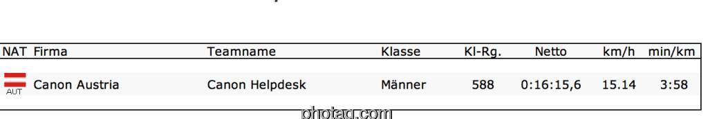 Meine Zeit: 16:15,6 für die 4,1 km, Km-Schnitt mit 3:58 recht okay für diesen Traffic, als Canon Helpdesk läuft es sich gut (05.09.2013)