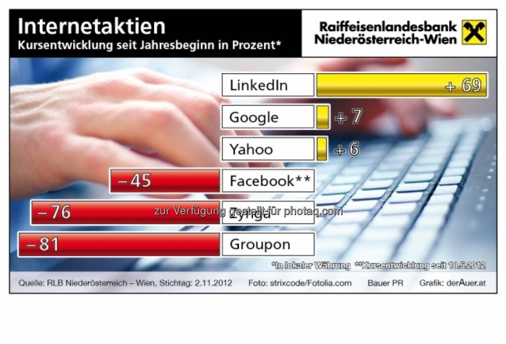 Internet-Aktien - Kursentwicklung 2012 (c) derAuer Grafik Buch Web  (15.12.2012)