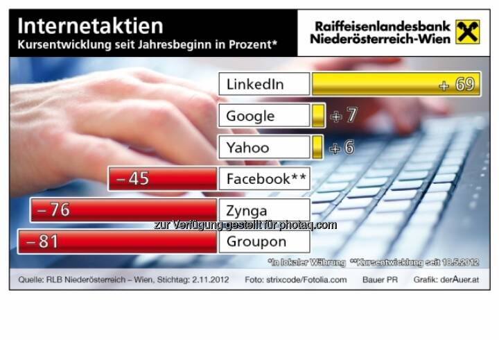 Internet-Aktien - Kursentwicklung 2012 (c) derAuer Grafik Buch Web
