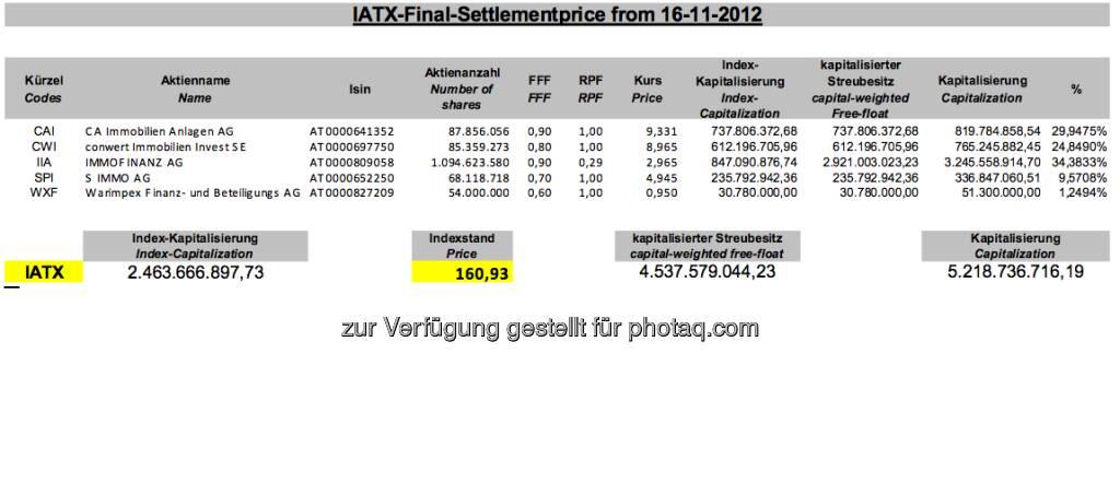 November-Settlement des IATX (c) Wiener Börse (15.12.2012)