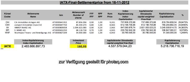 November-Settlement des IATX (c) Wiener Börse