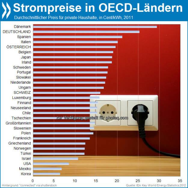 aSTROMnomisch: Innerhalb der OECD sind die Strompreise für Haushalte nur in Dänemark höher als in Deutschland. Am wenigsten zahlen die Koreaner.   Mehr Infos unter: http://bit.ly/17cNpgb (IEA Key World Energy Statistics 2012, S. 43), © OECD (11.09.2013)