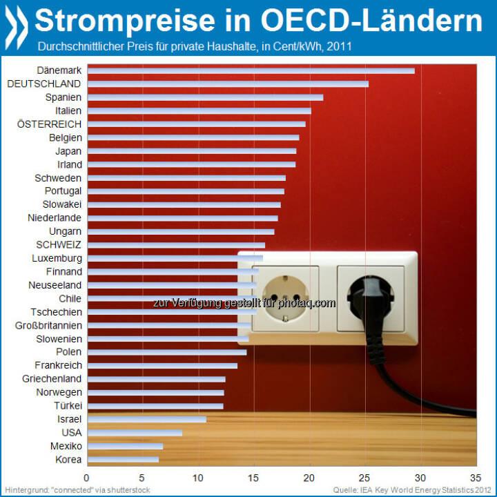 aSTROMnomisch: Innerhalb der OECD sind die Strompreise für Haushalte nur in Dänemark höher als in Deutschland. Am wenigsten zahlen die Koreaner.   Mehr Infos unter: http://bit.ly/17cNpgb (IEA Key World Energy Statistics 2012, S. 43)