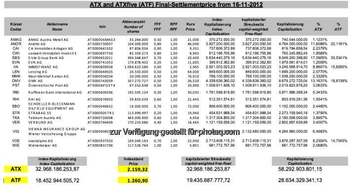 November-Settlement des ATX (c) Wiener Börse