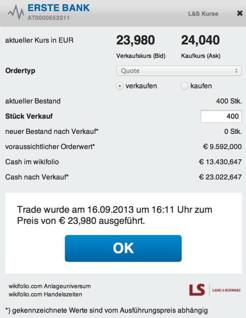 20. Trade für http://www.wikifolio.com/de/DRASTIL1: Erste Group (die bei L&S Erste Bank heisst). Ich verkaufe die 400 Stück, die ich erst am Freitag zu 23,28 ins wikifolio genommen habe, bei 23,98. Sind 3,01 Prozent Plus über das Weekend. Und vor allem: Die RBI liegt heute nach einer Gewinnwarnung schwer im Minus, das kann schon auf das Sentiment drücken., © wikifolio WFDRASTIL1 (16.09.2013)