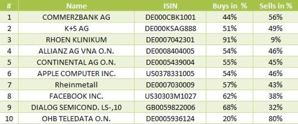 wikifolio-View 17.9: Die Gesamtübersicht mit Commerzbank meistgehandelt (17.09.2013)
